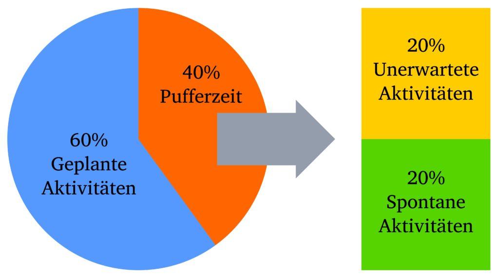 Mit der ALPEN-Methode Pufferzeit planen