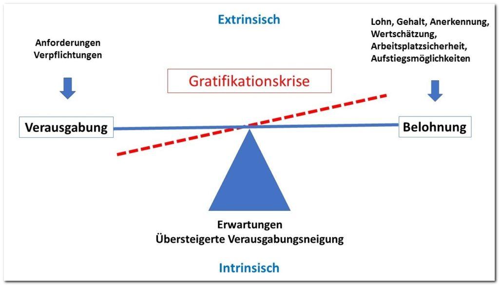 Gratifikationskrisenmodell